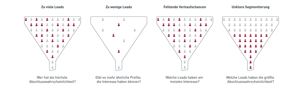 Herausforderung Leadmanagement