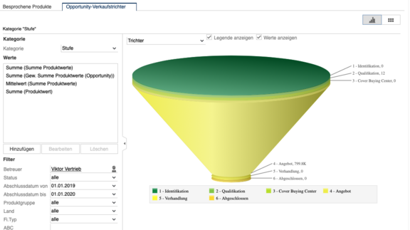 Aurea CRM Sales Funnel